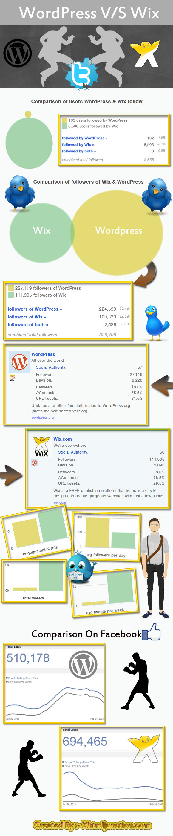 wordpress-vs-wix Infographic