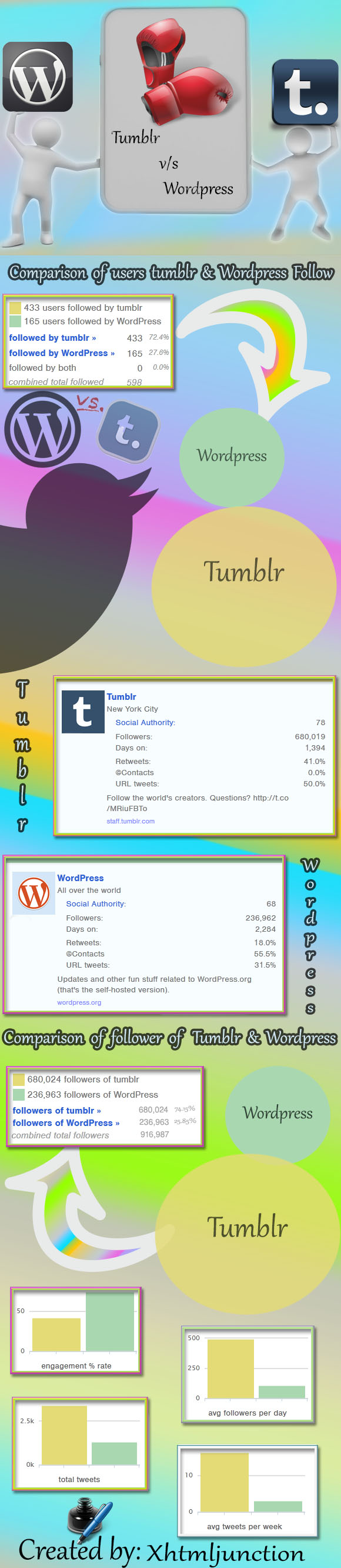 tumblr-vs-wordpress infographic