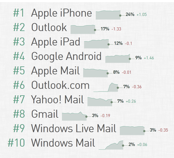 email-client-market-share-chart