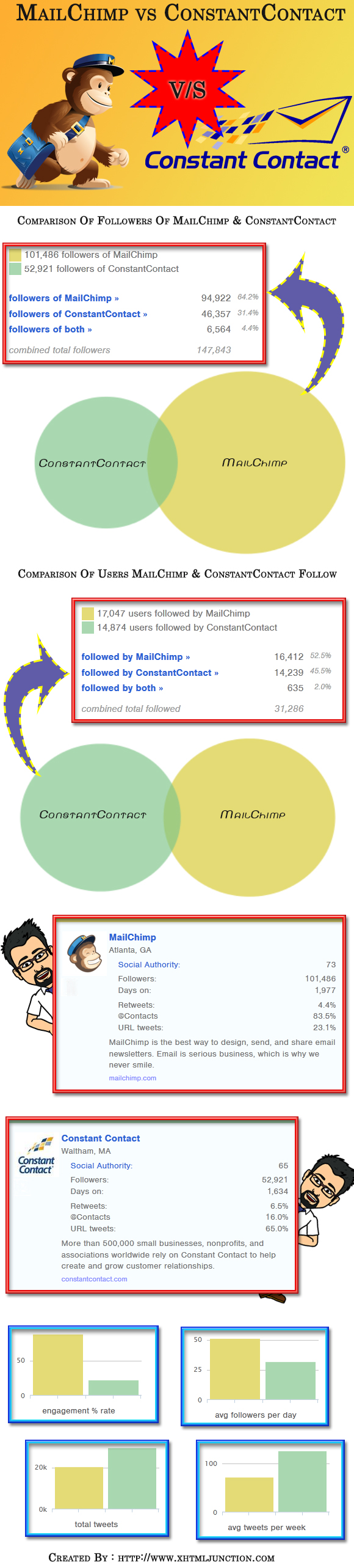 Mailchimp vs Constant Contact Infographic: The Popularity Review
