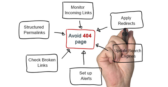 Tips to Avoid 404 Errors