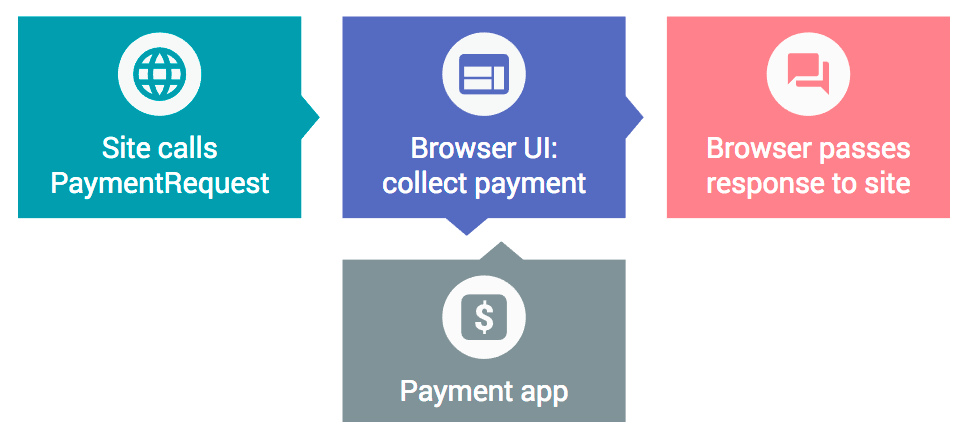 4_the_payment_transaction_process