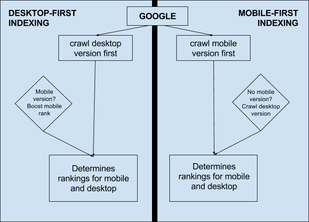 5 Reasons to Optimise Your Site for Mobile Devices
